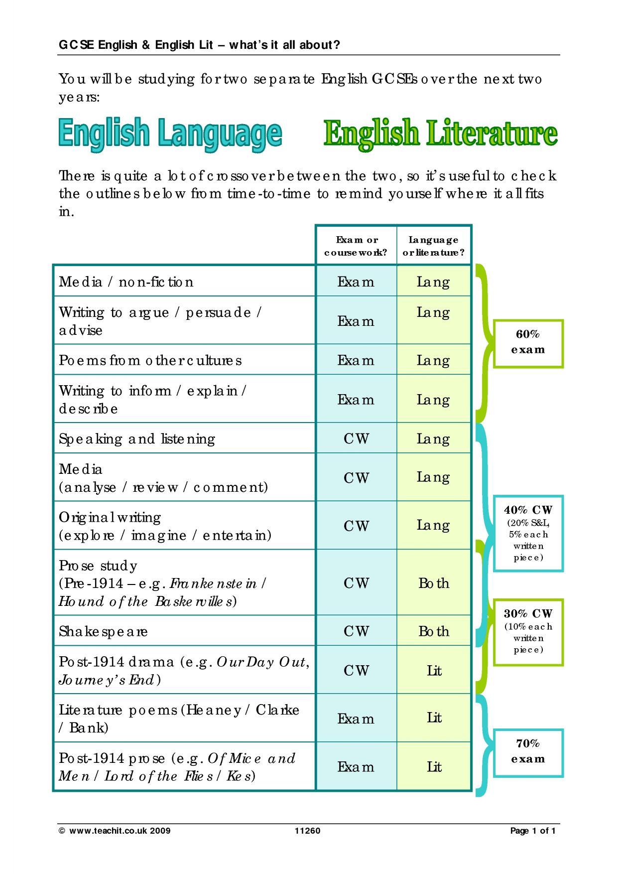 aqa english coursework percentage