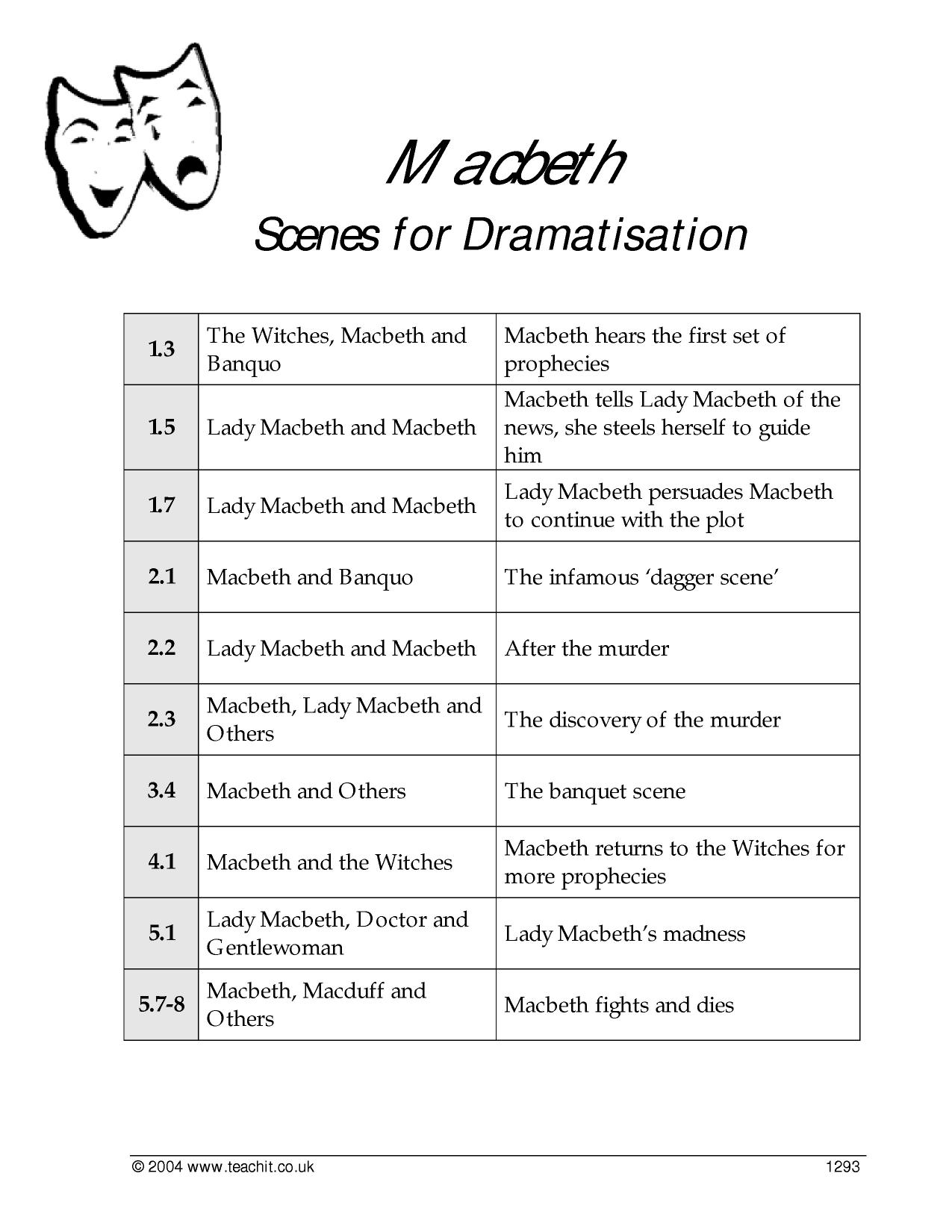 an examination of the character of macbeth 2018-7-13 english literature exemplars paper 1 shakespeare  explore how shakespeare presents the character of lady macbeth as being in control in this extract.