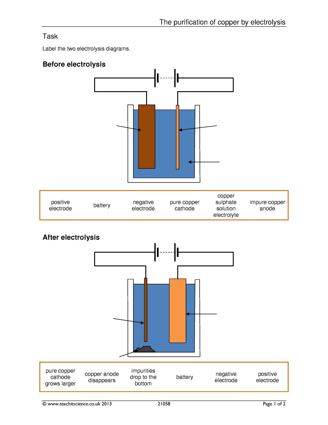 Electrolysis Of Copper Sulphate Equation