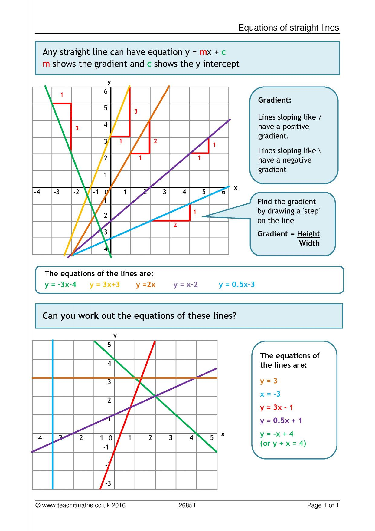 Poster On Equations Of Straight Lines Linear Graphs Finding The