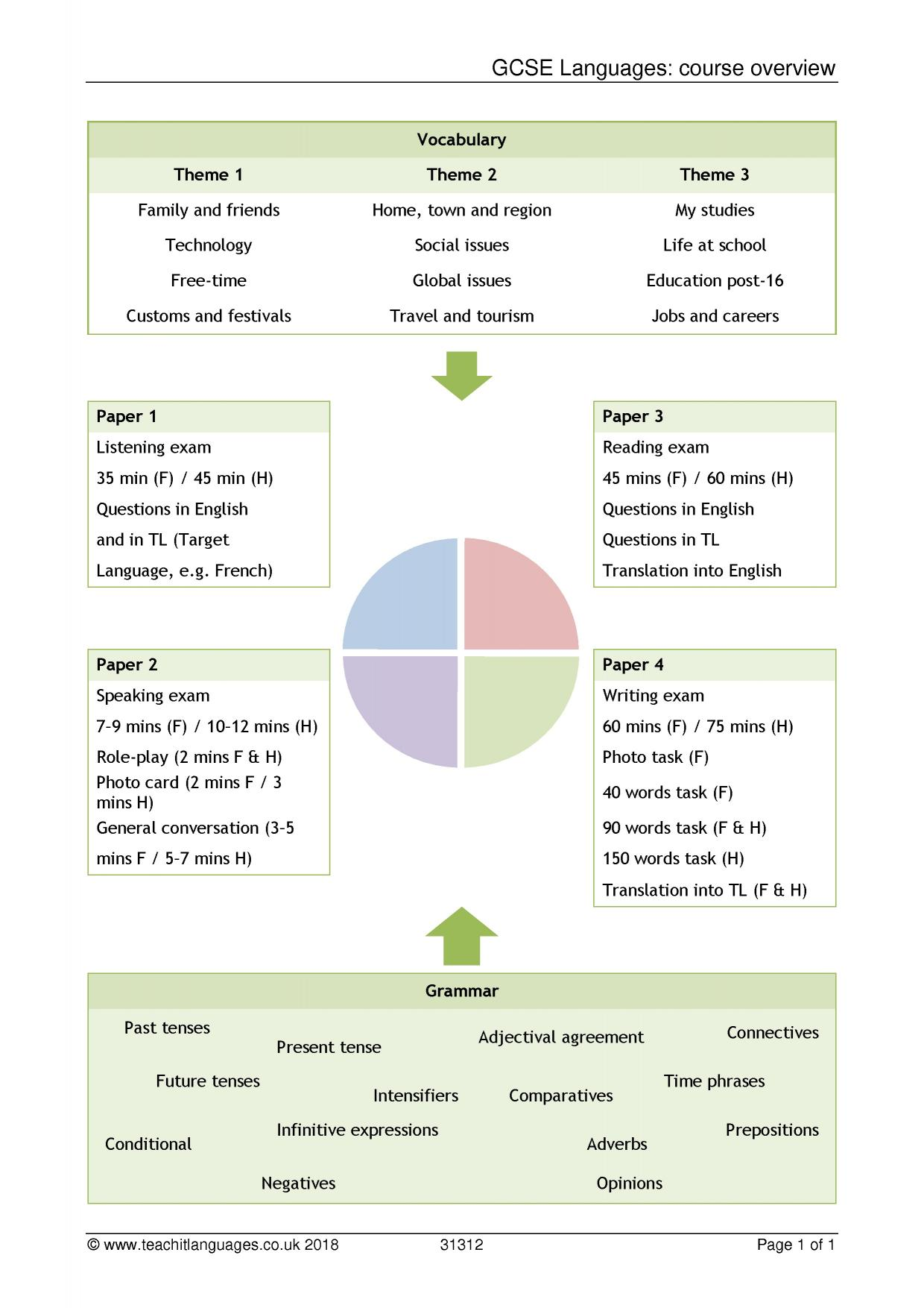 Spanish language teaching resources - Teachit Languages